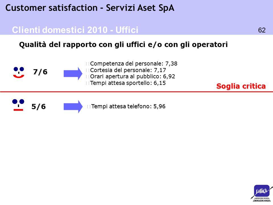 62 Customer satisfaction - Servizi Aset SpA Soglia critica o Tempi attesa telefono: 5,96 5/6 o Competenza del personale: 7,38 o Cortesia del personale