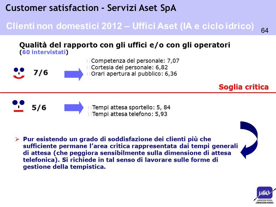 64 Customer satisfaction - Servizi Aset SpA Soglia critica o Tempi attesa sportello: 5, 84 o Tempi attesa telefono: 5,93 5/6  Pur esistendo un grado