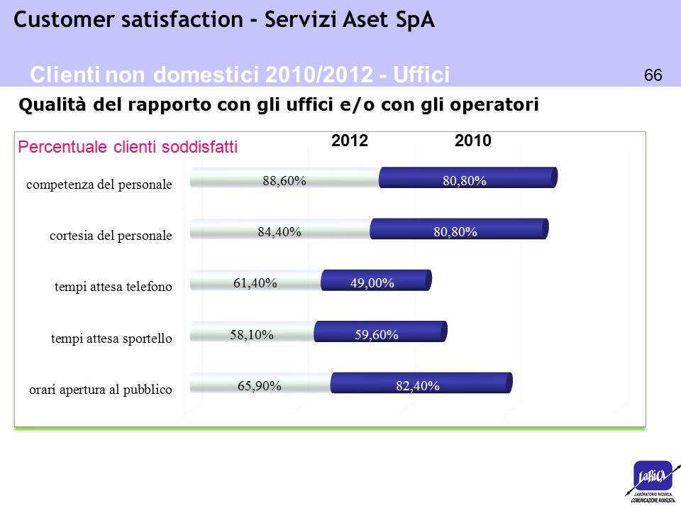 66 Customer satisfaction - Servizi Aset SpA Percentuale clienti soddisfatti Qualità del rapporto con gli uffici e/o con gli operatori Clienti non dome
