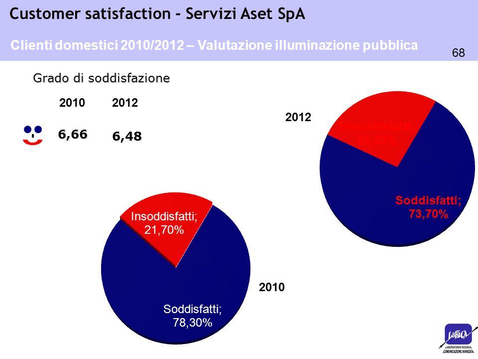 68 Customer satisfaction - Servizi Aset SpA 6,66 Grado di soddisfazione Clienti domestici 2010/2012 – Valutazione illuminazione pubblica 2010 2012 6,4