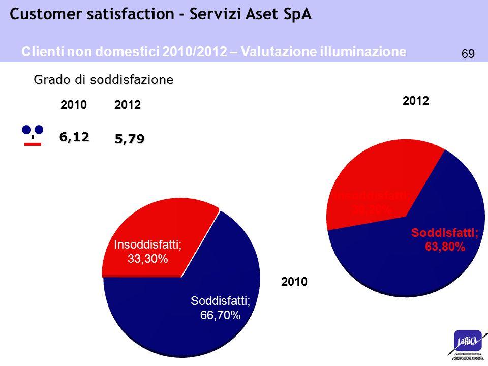 69 Customer satisfaction - Servizi Aset SpA 2012 6,12 Grado di soddisfazione Clienti non domestici 2010/2012 – Valutazione illuminazione pubblica 2012
