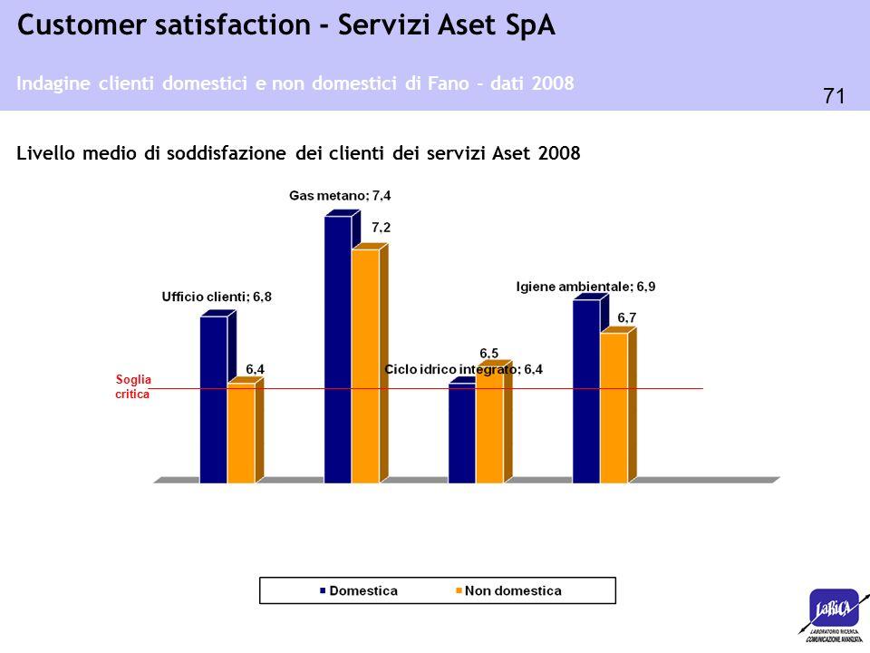 71 Customer satisfaction - Servizi Aset SpA Soglia critica Indagine clienti domestici e non domestici di Fano - dati 2008 Livello medio di soddisfazione dei clienti dei servizi Aset 2008