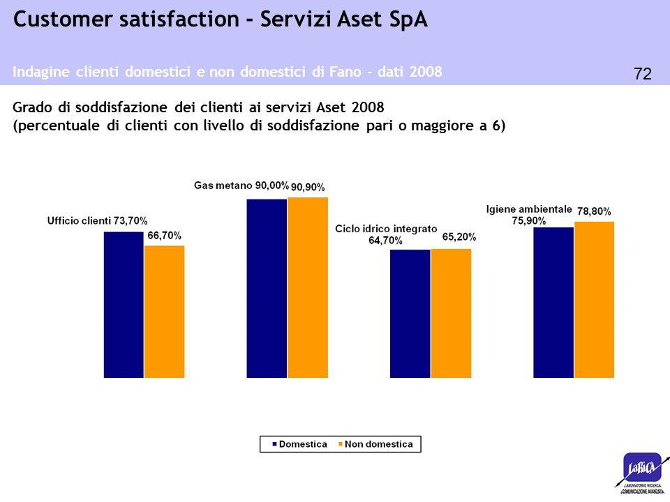 72 Customer satisfaction - Servizi Aset SpA Indagine clienti domestici e non domestici di Fano - dati 2008 Grado di soddisfazione dei clienti ai servi