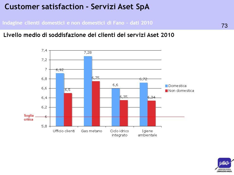 73 Customer satisfaction - Servizi Aset SpA Indagine clienti domestici e non domestici di Fano – dati 2010 Soglia critica Livello medio di soddisfazione dei clienti dei servizi Aset 2010