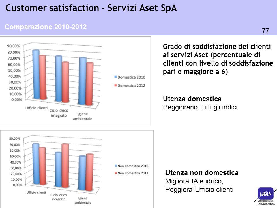 77 Customer satisfaction - Servizi Aset SpA Grado di soddisfazione dei clienti ai servizi Aset (percentuale di clienti con livello di soddisfazione pari o maggiore a 6) Comparazione 2010-2012 Utenza domestica Peggiorano tutti gli indici Utenza non domestica Migliora IA e idrico, Peggiora Ufficio clienti