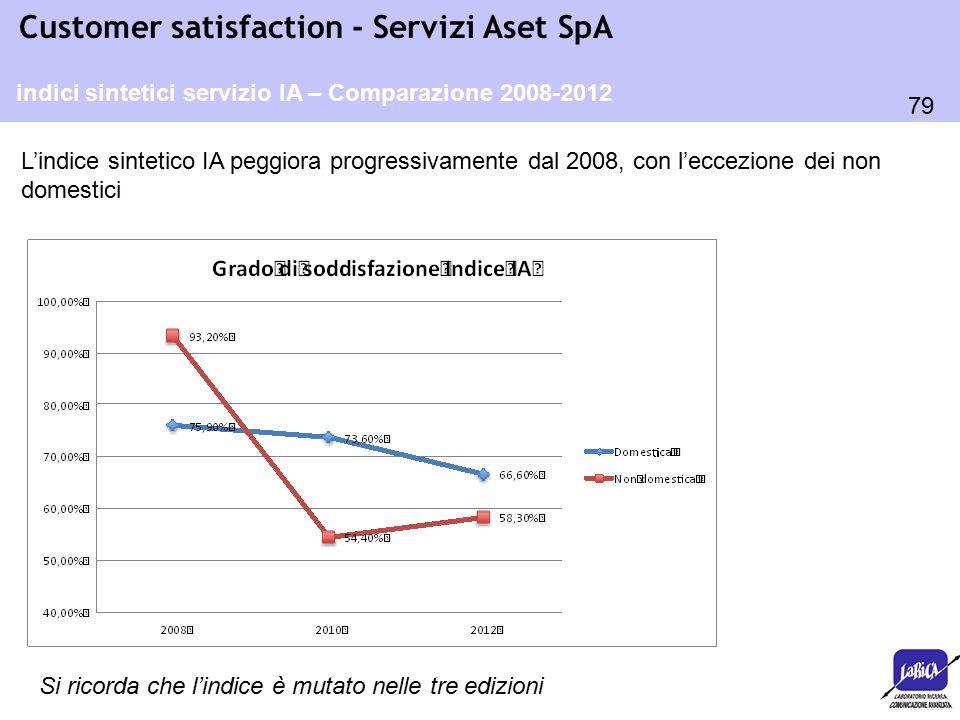 79 Customer satisfaction - Servizi Aset SpA indici sintetici servizio IA – Comparazione 2008-2012 L'indice sintetico IA peggiora progressivamente dal