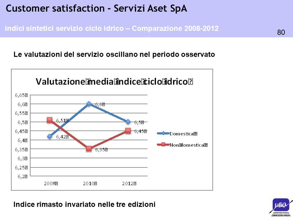 80 Customer satisfaction - Servizi Aset SpA indici sintetici servizio ciclo idrico – Comparazione 2008-2012 Indice rimasto invariato nelle tre edizion