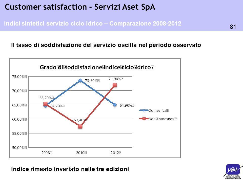 81 Customer satisfaction - Servizi Aset SpA indici sintetici servizio ciclo idrico – Comparazione 2008-2012 Il tasso di soddisfazione del servizio osc