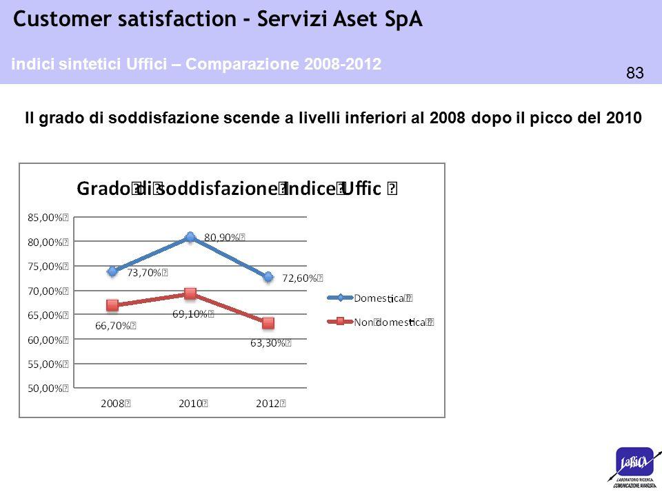 83 Customer satisfaction - Servizi Aset SpA indici sintetici Uffici – Comparazione 2008-2012 Il grado di soddisfazione scende a livelli inferiori al 2