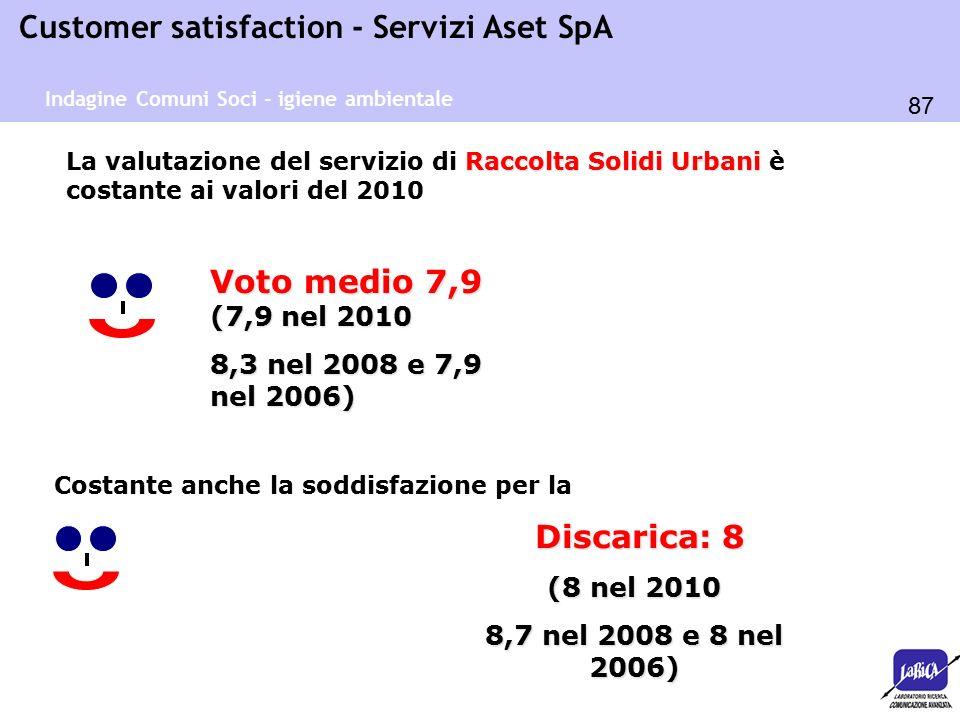 87 Customer satisfaction - Servizi Aset SpA Raccolta Solidi Urbani La valutazione del servizio di Raccolta Solidi Urbani è costante ai valori del 2010