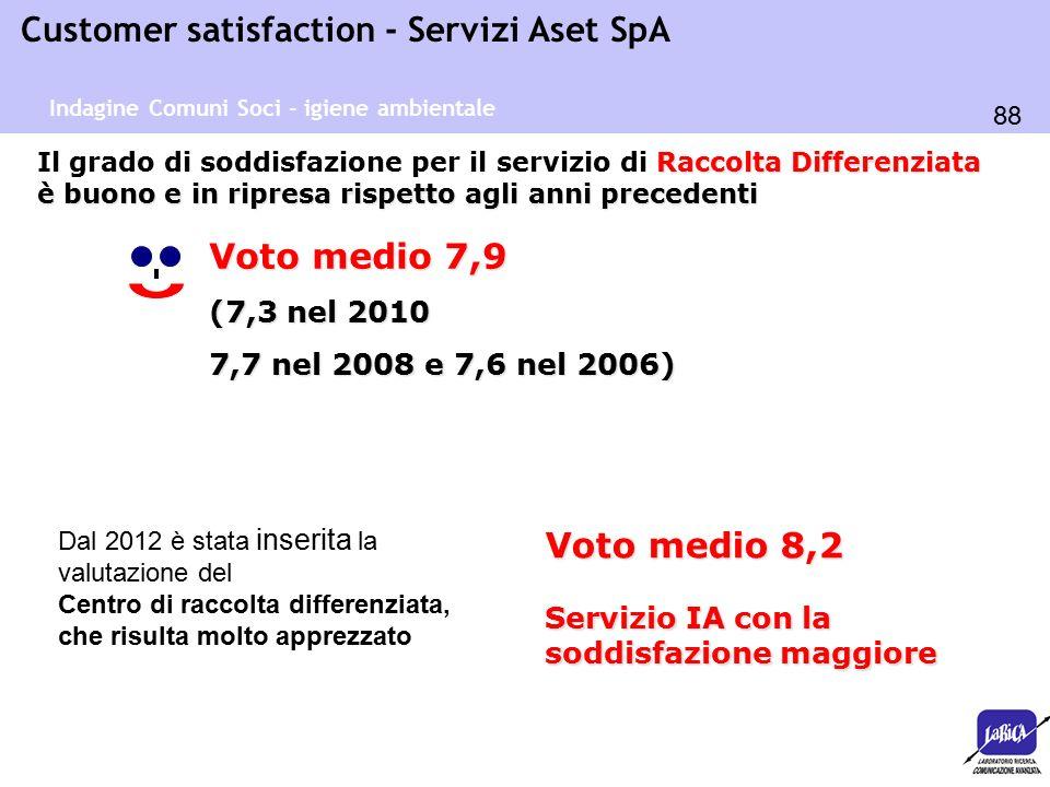 88 Customer satisfaction - Servizi Aset SpA Raccolta Differenziata è buono e in ripresa rispetto agli anni precedenti Il grado di soddisfazione per il servizio di Raccolta Differenziata è buono e in ripresa rispetto agli anni precedenti Voto medio 7,9 (7,3 nel 2010 7,7 nel 2008 e 7,6 nel 2006) Indagine Comuni Soci - igiene ambientale Dal 2012 è stata inserita la valutazione del Centro di raccolta differenziata, che risulta molto apprezzato Voto medio 8,2 Servizio IA con la soddisfazione maggiore
