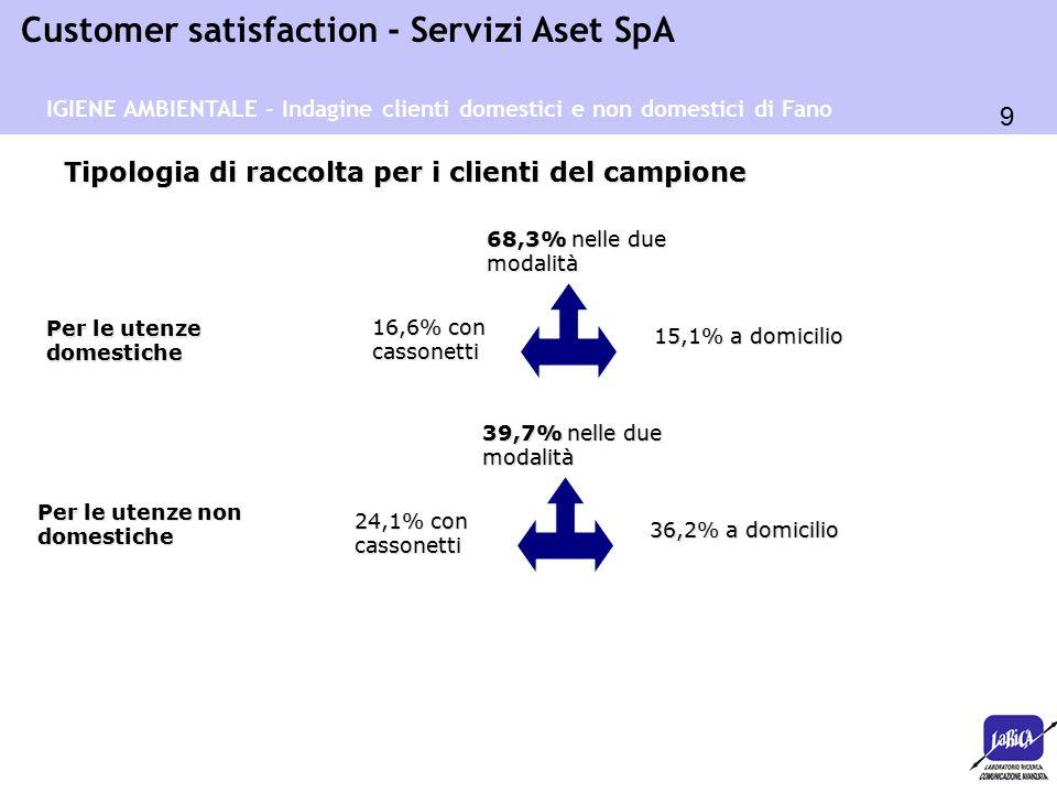 9 Customer satisfaction - Servizi Aset SpA Tipologia di raccolta per i clienti del campione IGIENE AMBIENTALE - Indagine clienti domestici e non domestici di Fano Per le utenze domestiche Per le utenze non domestiche 16,6% con cassonetti 15,1% a domicilio 68,3% nelle due modalità 24,1% con cassonetti 36,2% a domicilio 39,7% nelle due modalità
