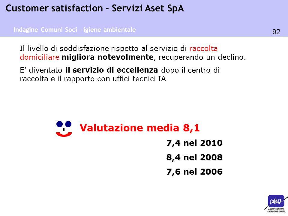 92 Customer satisfaction - Servizi Aset SpA Il livello di soddisfazione rispetto al servizio di raccolta domiciliare migliora notevolmente, recuperand