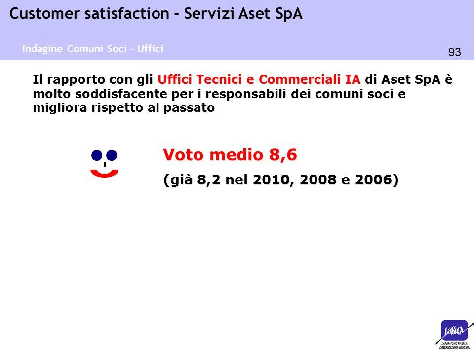 93 Customer satisfaction - Servizi Aset SpA Uffici Tecnici e Commerciali IA Il rapporto con gli Uffici Tecnici e Commerciali IA di Aset SpA è molto so