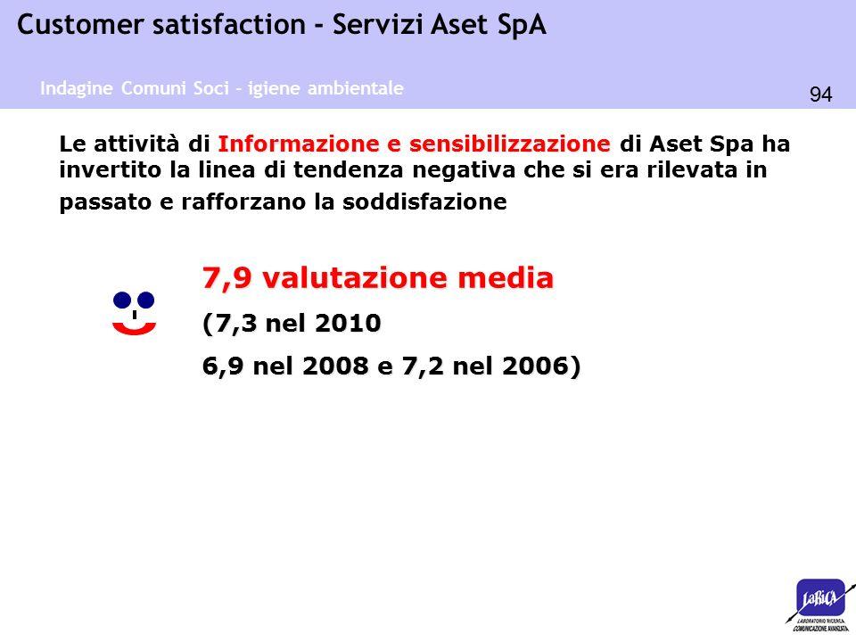 94 Customer satisfaction - Servizi Aset SpA Informazione e sensibilizzazione Le attività di Informazione e sensibilizzazione di Aset Spa ha invertito