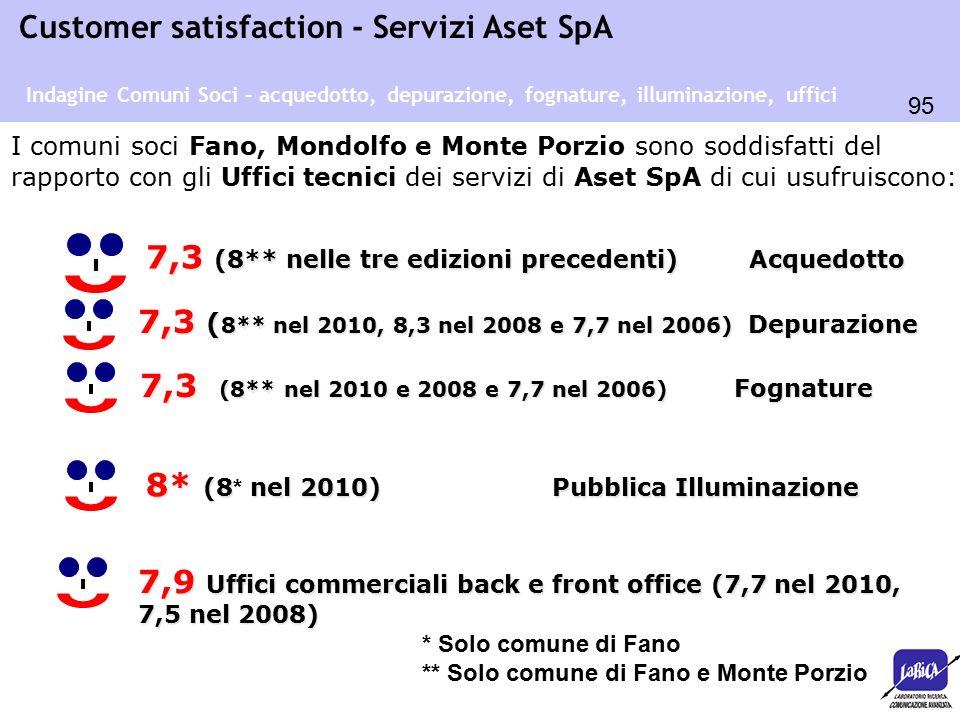 95 Customer satisfaction - Servizi Aset SpA I comuni soci Fano, Mondolfo e Monte Porzio sono soddisfatti del rapporto con gli Uffici tecnici dei servizi di Aset SpA di cui usufruiscono: 7,3 (8** nelle tre edizioni precedenti) Acquedotto Indagine Comuni Soci – acquedotto, depurazione, fognature, illuminazione, uffici 7,3 (8** nel 2010 e 2008 e 7,7 nel 2006) Fognature 7,3 ( 8** nel 2010, 8,3 nel 2008 e 7,7 nel 2006) Depurazione 8* (8 nel 2010) Pubblica Illuminazione 8* (8 * nel 2010) Pubblica Illuminazione 7,9 Uffici commerciali back e front office (7,7 nel 2010, 7,5 nel 2008) * Solo comune di Fano ** Solo comune di Fano e Monte Porzio