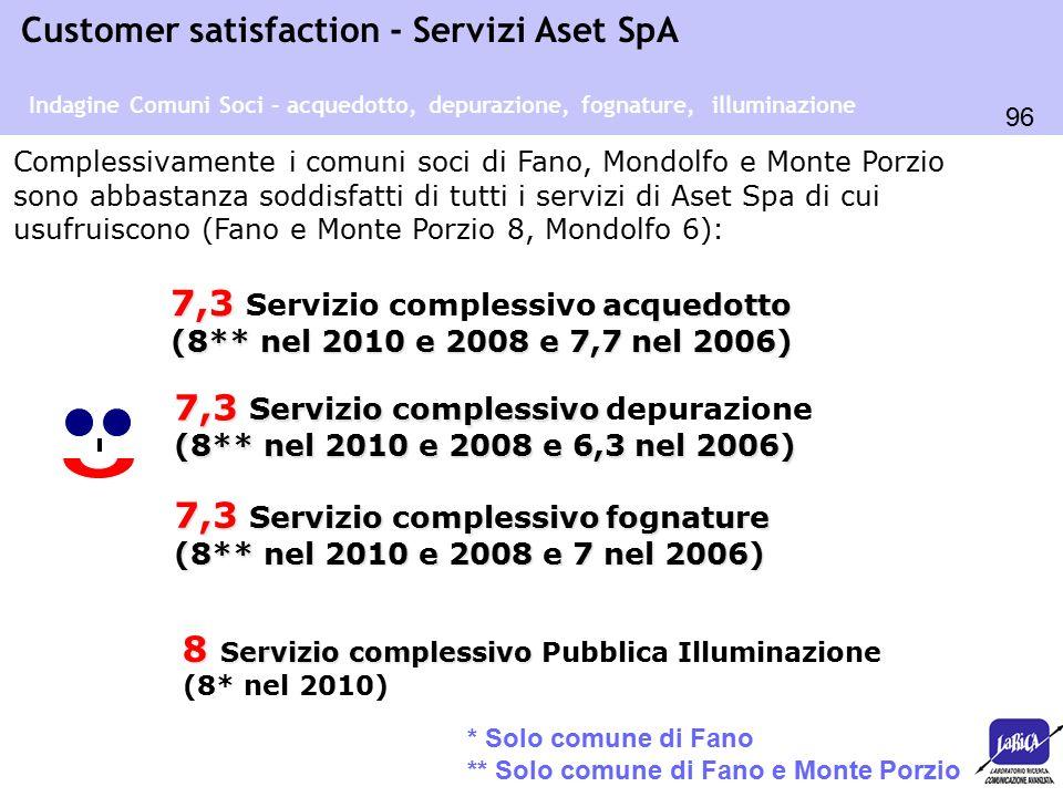 96 Customer satisfaction - Servizi Aset SpA Complessivamente i comuni soci di Fano, Mondolfo e Monte Porzio sono abbastanza soddisfatti di tutti i ser