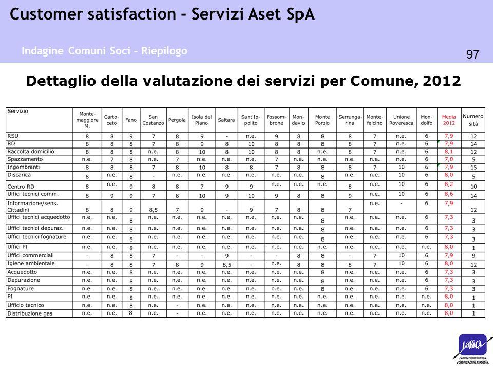 97 Customer satisfaction - Servizi Aset SpA Dettaglio della valutazione dei servizi per Comune, 2012 Indagine Comuni Soci – Riepilogo
