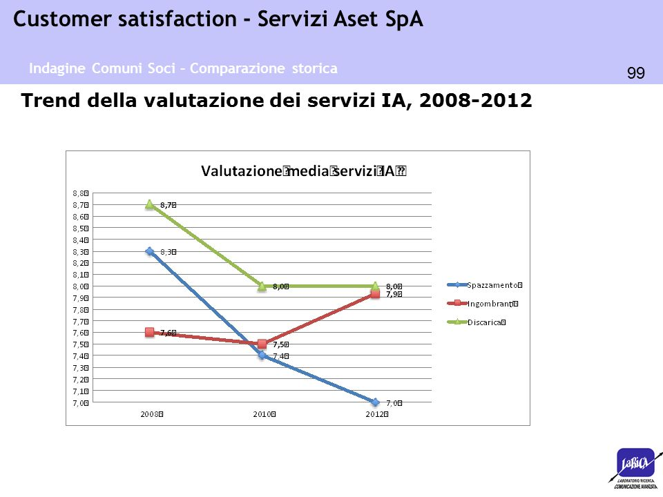 99 Customer satisfaction - Servizi Aset SpA Trend della valutazione dei servizi IA, 2008-2012 Indagine Comuni Soci – Comparazione storica