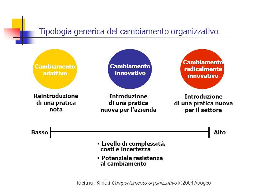 Kreitner, Kinicki Comportamento organizzativo ©2004 Apogeo Tipologia generica del cambiamento organizzativo Cambiamento adattivo Cambiamento innovativ