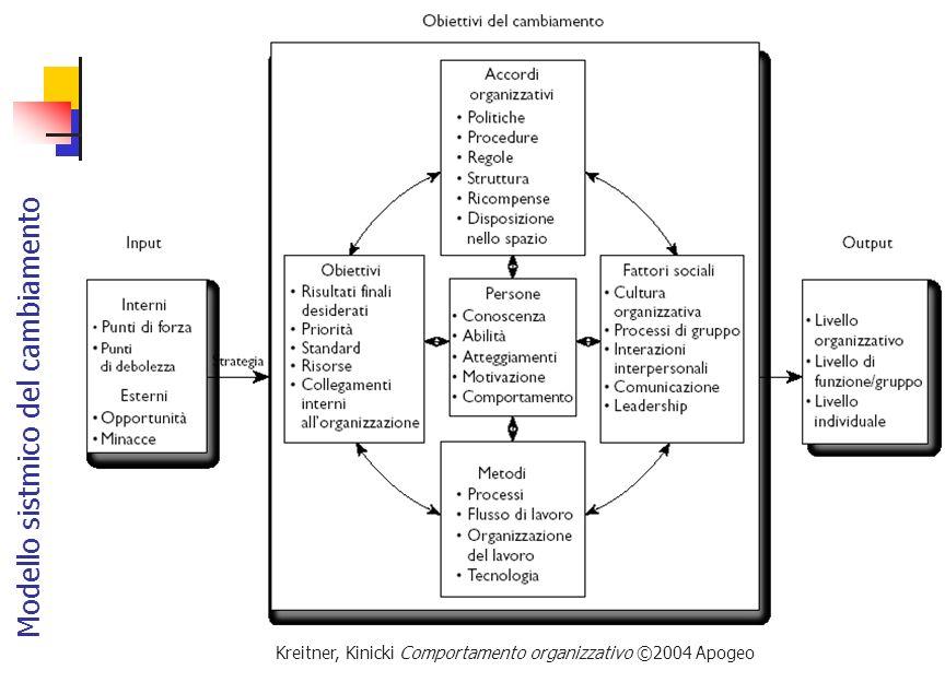 Kreitner, Kinicki Comportamento organizzativo ©2004 Apogeo Le otto fasi di Kotter della gestione del cambiamento organizzativo 1/2 FaseDescrizione Stabilire un senso di urgenza Scongelare l'organizzazione dando una motivazione della necessità impellente del cambiamento.