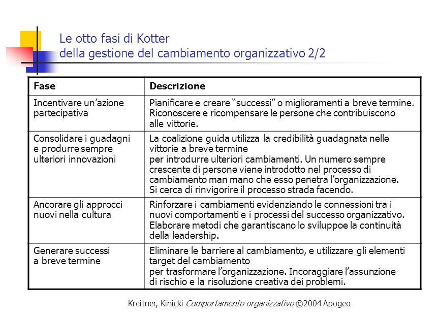 Kreitner, Kinicki Comportamento organizzativo ©2004 Apogeo Le otto fasi di Kotter della gestione del cambiamento organizzativo 2/2 FaseDescrizione Inc