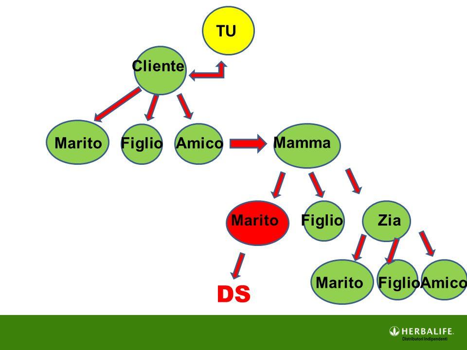 TU Cliente MaritoFiglioAmico Mamma MaritoFiglioZia MaritoFiglioAmico DS