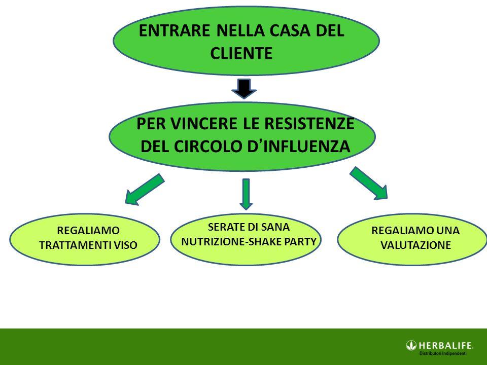 ENTRARE NELLA CASA DEL CLIENTE PER VINCERE LE RESISTENZE DEL CIRCOLO D'INFLUENZA REGALIAMO TRATTAMENTI VISO SERATE DI SANA NUTRIZIONE-SHAKE PARTY REGA