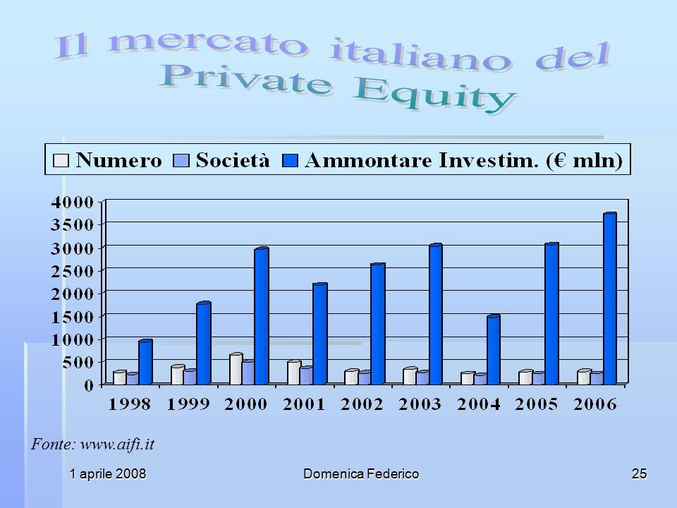 1 aprile 2008Domenica Federico25 Fonte: www.aifi.it