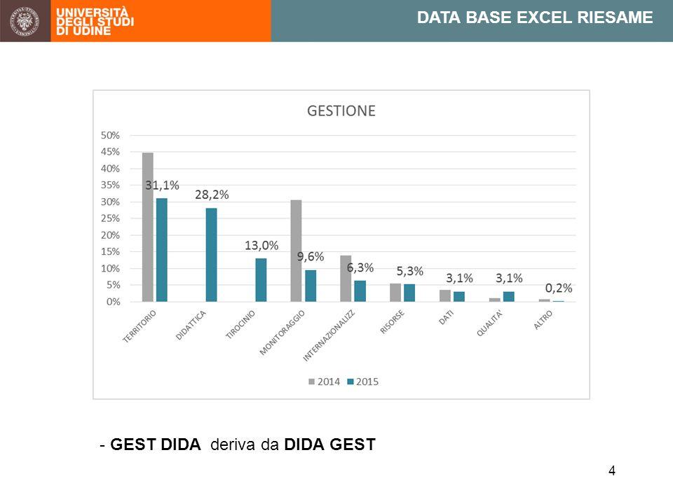 4 DATA BASE EXCEL RIESAME - GEST DIDA deriva da DIDA GEST