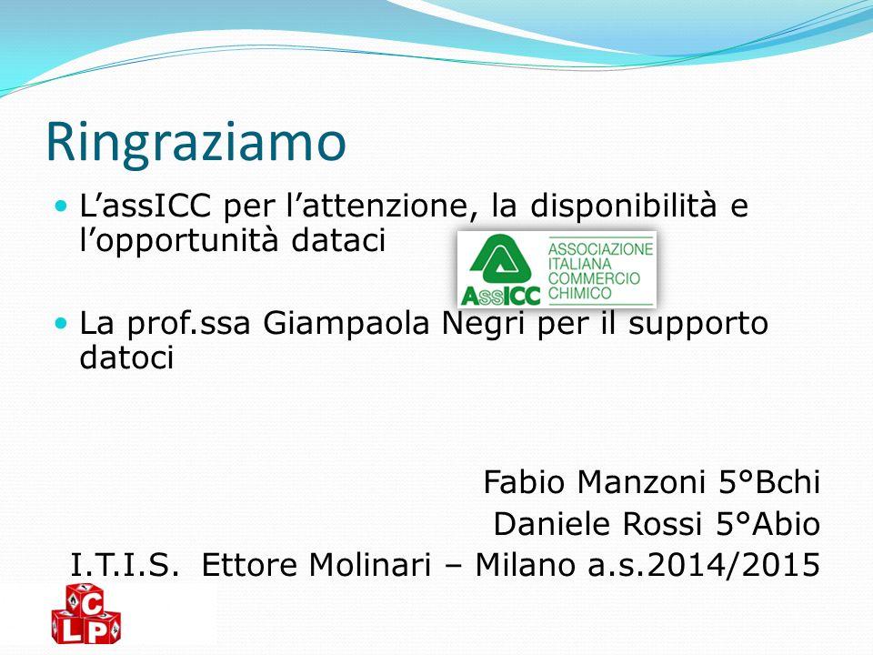 Ringraziamo L'assICC per l'attenzione, la disponibilità e l'opportunità dataci La prof.ssa Giampaola Negri per il supporto datoci Fabio Manzoni 5°Bchi