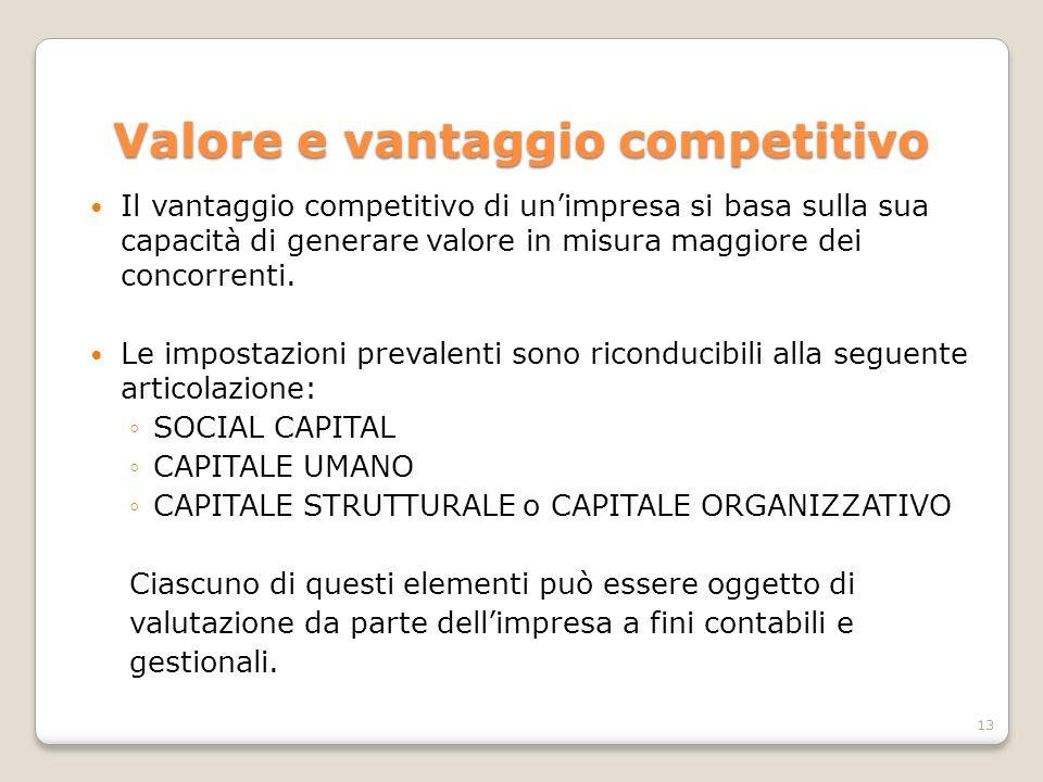 Valore e vantaggio competitivo Il vantaggio competitivo di un'impresa si basa sulla sua capacità di generare valore in misura maggiore dei concorrenti
