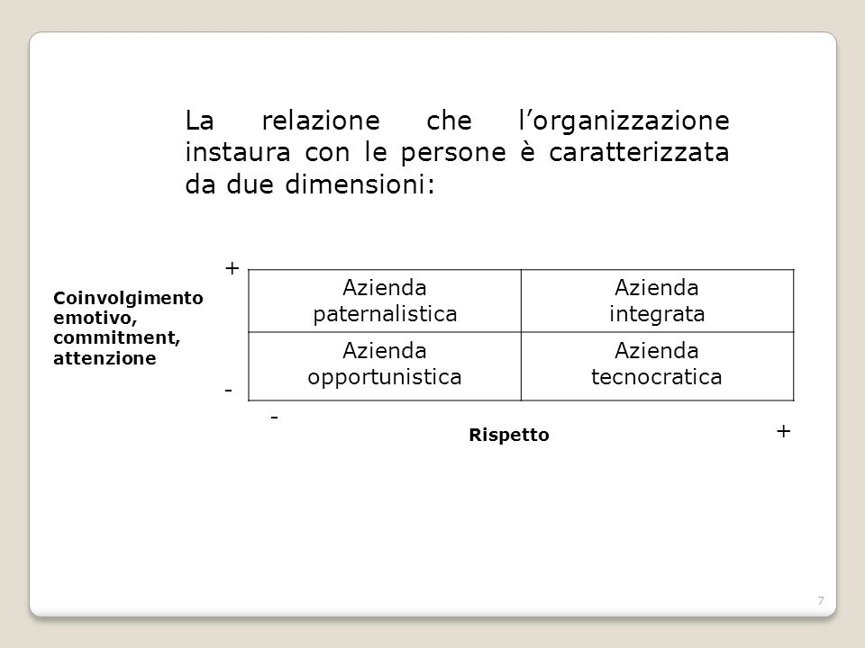 La relazione che l'organizzazione instaura con le persone è caratterizzata da due dimensioni: Azienda paternalistica Azienda integrata Azienda opportu