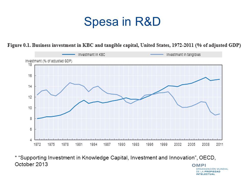 Spesa in R&D (cont)