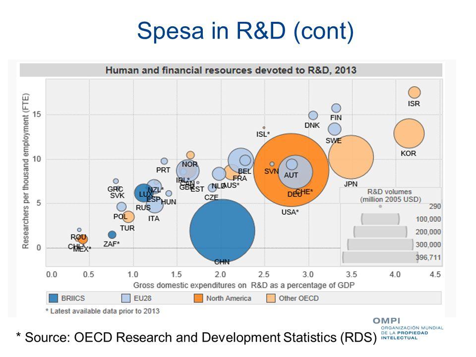 Trends globali in R&D