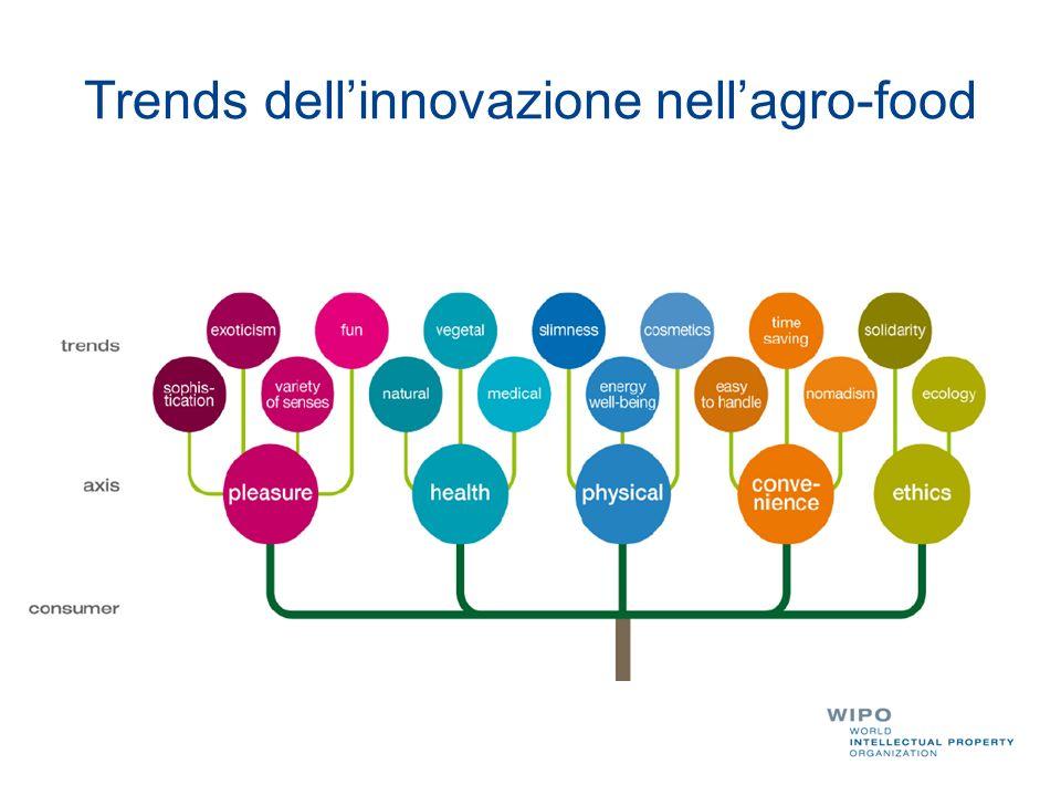 Trends dell'innovazione nell'agro-food