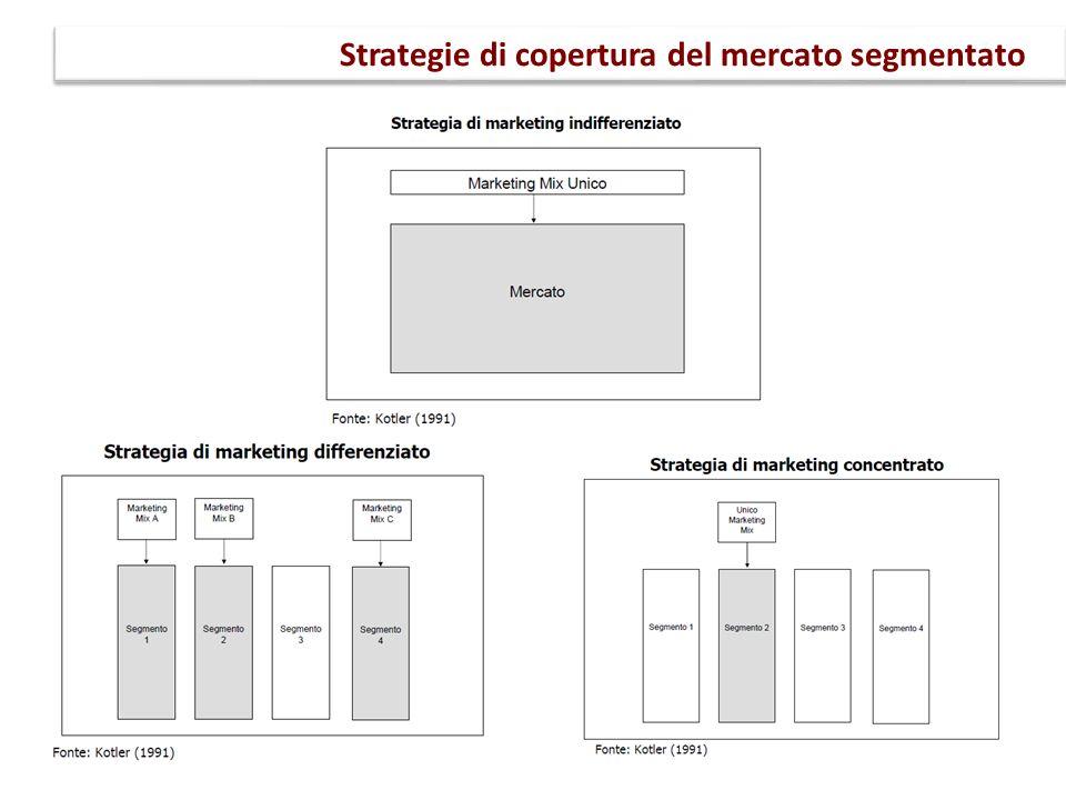 Strategie di copertura del mercato segmentato