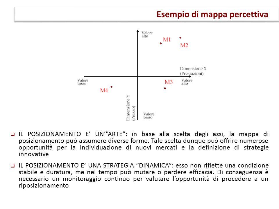  IL POSIZIONAMENTO E' UN' ARTE : in base alla scelta degli assi, la mappa di posizionamento può assumere diverse forme.