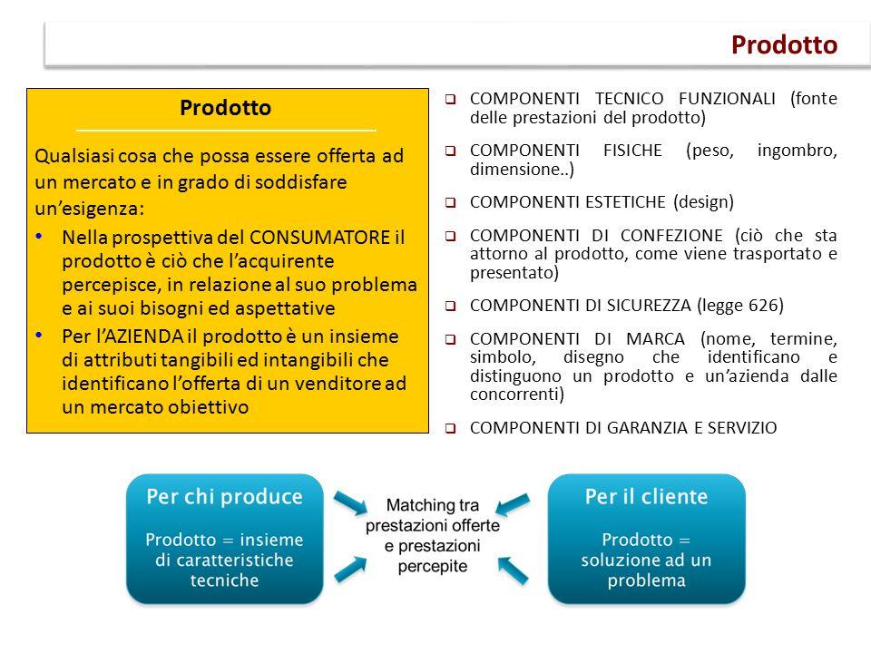  COMPONENTI TECNICO FUNZIONALI (fonte delle prestazioni del prodotto)  COMPONENTI FISICHE (peso, ingombro, dimensione..)  COMPONENTI ESTETICHE (design)  COMPONENTI DI CONFEZIONE (ciò che sta attorno al prodotto, come viene trasportato e presentato)  COMPONENTI DI SICUREZZA (legge 626)  COMPONENTI DI MARCA (nome, termine, simbolo, disegno che identificano e distinguono un prodotto e un'azienda dalle concorrenti)  COMPONENTI DI GARANZIA E SERVIZIO Prodotto Qualsiasi cosa che possa essere offerta ad un mercato e in grado di soddisfare un'esigenza: Nella prospettiva del CONSUMATORE il prodotto è ciò che l'acquirente percepisce, in relazione al suo problema e ai suoi bisogni ed aspettative Per l'AZIENDA il prodotto è un insieme di attributi tangibili ed intangibili che identificano l'offerta di un venditore ad un mercato obiettivo