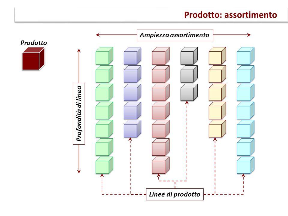 Prodotto: assortimento Prodotto Linee di prodotto Ampiezza assortimento Profondità di linea