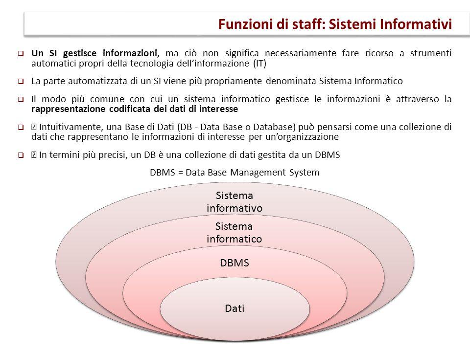 """ Un SI gestisce informazioni, ma ciò non significa necessariamente fare ricorso a strumenti automatici propri della tecnologia dell'informazione (IT)  La parte automatizzata di un SI viene più propriamente denominata Sistema Informatico  Il modo più comune con cui un sistema informatico gestisce le informazioni è attraverso la rappresentazione codificata dei dati di interesse  """" Intuitivamente, una Base di Dati (DB - Data Base o Database) può pensarsi come una collezione di dati che rappresentano le informazioni di interesse per un'organizzazione  """" In termini più precisi, un DB è una collezione di dati gestita da un DBMS DBMS = Data Base Management System Funzioni di staff: Sistemi Informativi Sistema informativo Sistema informatico DBMS Dati"""