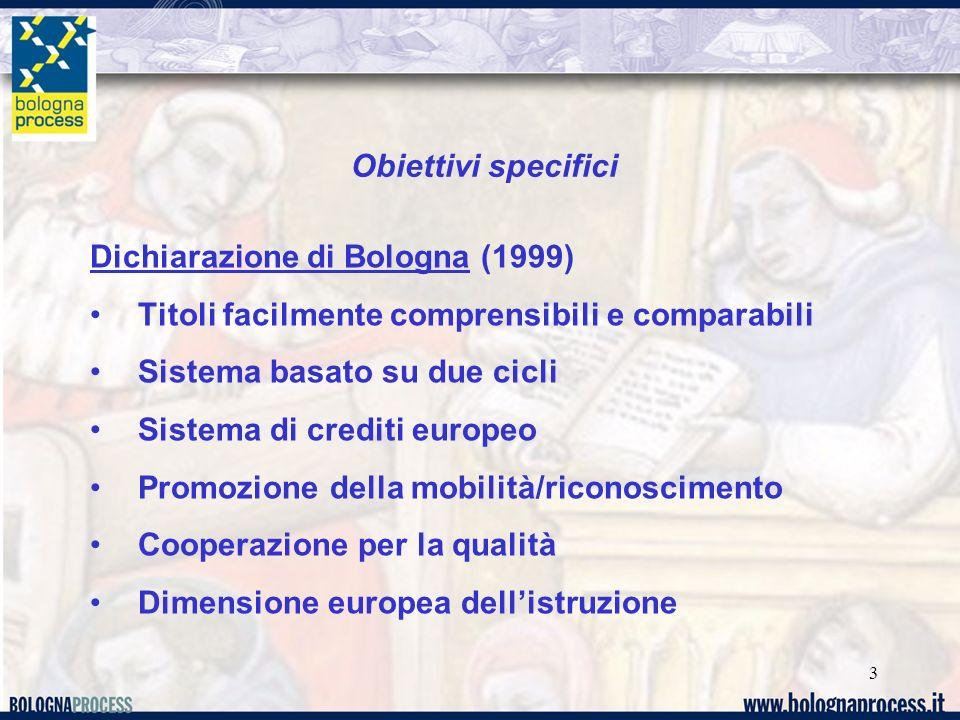 3 Obiettivi specifici Dichiarazione di Bologna (1999) Titoli facilmente comprensibili e comparabili Sistema basato su due cicli Sistema di crediti europeo Promozione della mobilità/riconoscimento Cooperazione per la qualità Dimensione europea dell'istruzione
