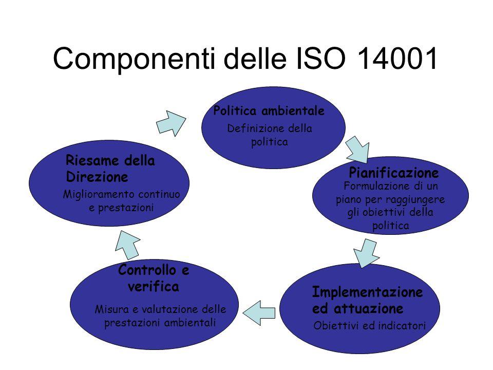 Riesame della Direzione Implementazione ed attuazione Pianificazione Politica ambientale Componenti delle ISO 14001 Controllo e verifica Definizione della politica Formulazione di un piano per raggiungere gli obiettivi della politica Misura e valutazione delle prestazioni ambientali Obiettivi ed indicatori Miglioramento continuo e prestazioni