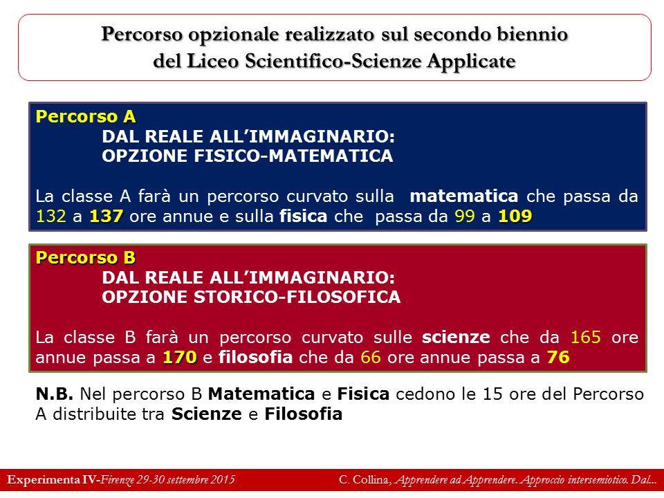 Percorso opzionale realizzato sul secondo biennio del Liceo Scientifico-Scienze Applicate A Percorso A DAL REALE ALL'IMMAGINARIO: OPZIONE FISICO-MATEMATICA 137109 La classe A farà un percorso curvato sulla matematica che passa da 132 a 137 ore annue e sulla fisica che passa da 99 a 109 Percorso B DAL REALE ALL'IMMAGINARIO: OPZIONE STORICO-FILOSOFICA 170 La classe B farà un percorso curvato sulle scienze che da 165 ore annue passa a 170 e filosofia che da 66 ore annue passa a 76 N.B.