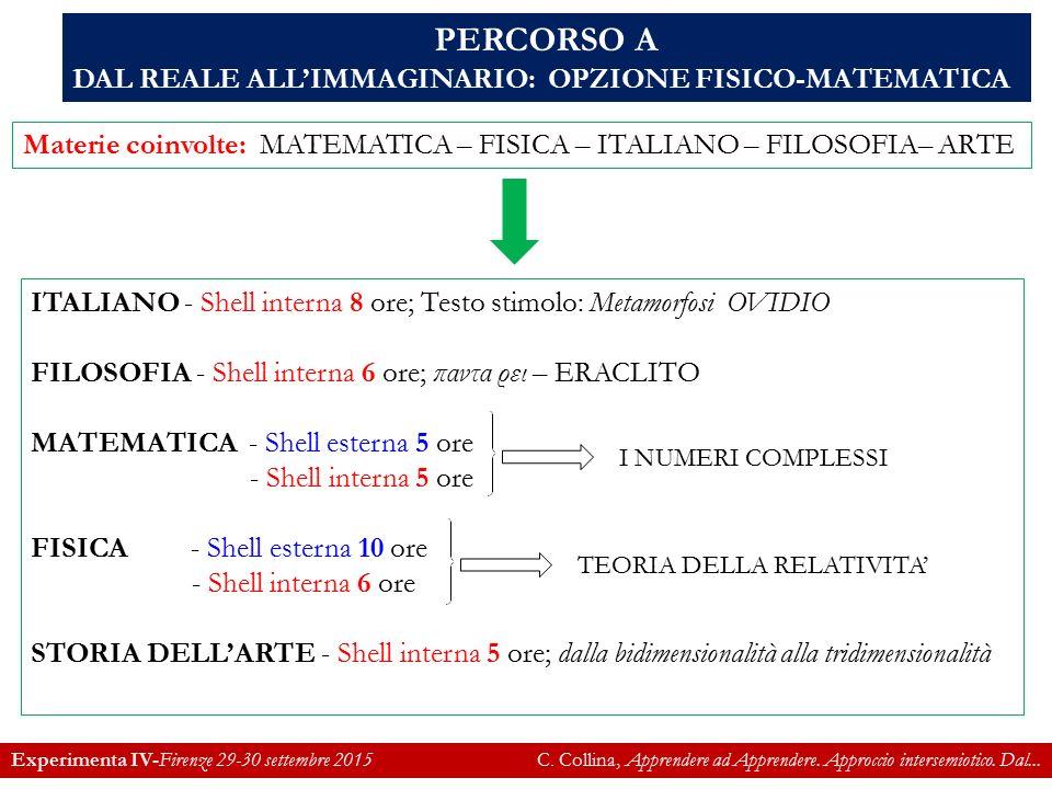 Materie coinvolte: MATEMATICA – FISICA – ITALIANO – FILOSOFIA– ARTE PERCORSO A DAL REALE ALL'IMMAGINARIO: OPZIONE FISICO-MATEMATICA ITALIANO - Shell interna 8 ore; Testo stimolo: Metamorfosi OVIDIO FILOSOFIA - Shell interna 6 ore; παντα ρει – ERACLITO MATEMATICA - Shell esterna 5 ore - Shell interna 5 ore FISICA - Shell esterna 10 ore - Shell interna 6 ore STORIA DELL'ARTE - Shell interna 5 ore; dalla bidimensionalità alla tridimensionalità TEORIA DELLA RELATIVITA' I NUMERI COMPLESSI Experimenta IV-Firenze 29-30 settembre 2015 C.