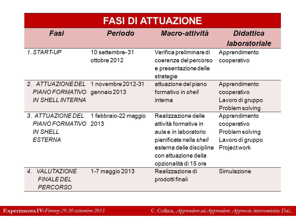 IIS Telesi@ FASI DI ATTUAZIONE FasiPeriodoMacro-attività Didattica laboratoriale 1.START-UP 10 settembre- 31 ottobre 2012 Verifica preliminare di coerenza del percorso e presentazione delle strategie Apprendimento cooperativo 2.