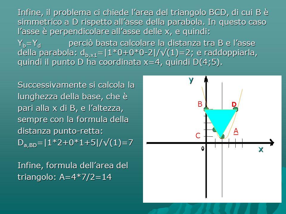 Infine, il problema ci chiede l'area del triangolo BCD, di cui B è simmetrico a D rispetto all'asse della parabola. In questo caso l'asse è perpendico