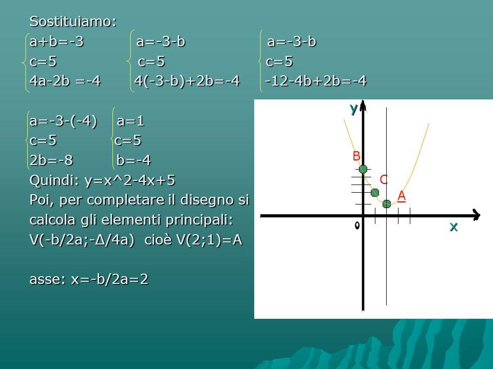 Sostituiamo: a+b=-3 a=-3-b a=-3-b c=5 c=5 c=5 4a-2b =-4 4(-3-b)+2b=-4 -12-4b+2b=-4 a=-3-(-4) a=1 c=5 c=5 2b=-8 b=-4 Quindi: y=x^2-4x+5 Poi, per completare il disegno si calcola gli elementi principali: V(-b/2a;-∆/4a) cioè V(2;1)=A asse: x=-b/2a=2 B A C y x