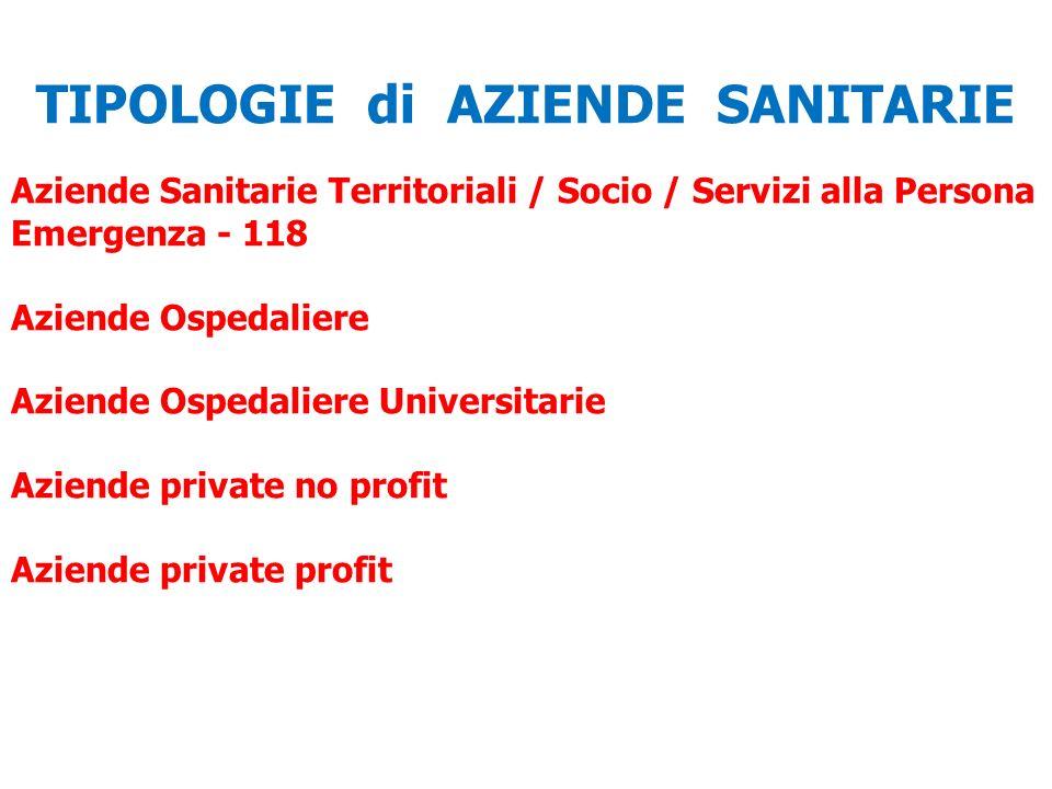 TIPOLOGIE di AZIENDE SANITARIE Aziende Sanitarie Territoriali / Socio / Servizi alla Persona Emergenza - 118 Aziende Ospedaliere Aziende Ospedaliere Universitarie Aziende private no profit Aziende private profit