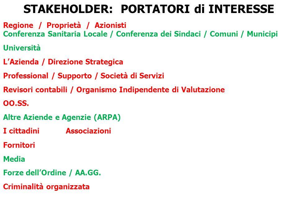 STAKEHOLDER: PORTATORI di INTERESSE Regione / Proprietà / Azionisti Conferenza Sanitaria Locale / Conferenza dei Sindaci / Comuni / Municipi Universit